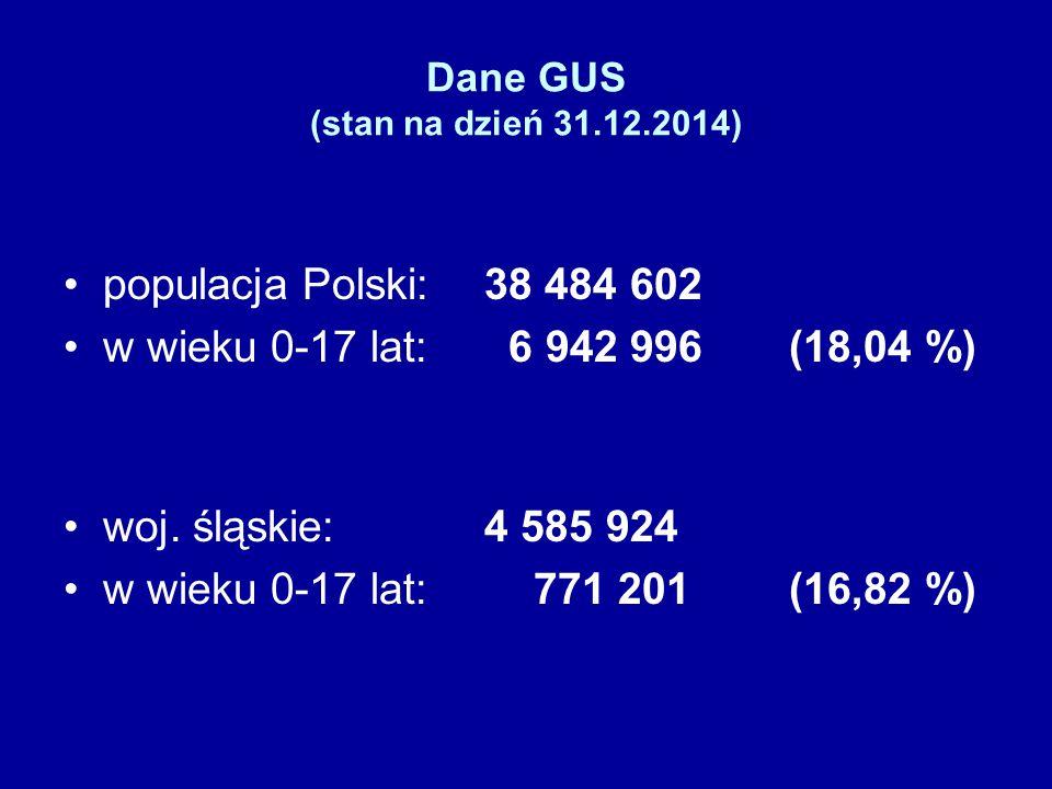Dane GUS (stan na dzień 31.12.2014) populacja Polski: 38 484 602 w wieku 0-17 lat: 6 942 996 (18,04 %) woj. śląskie:4 585 924 w wieku 0-17 lat: 771 20