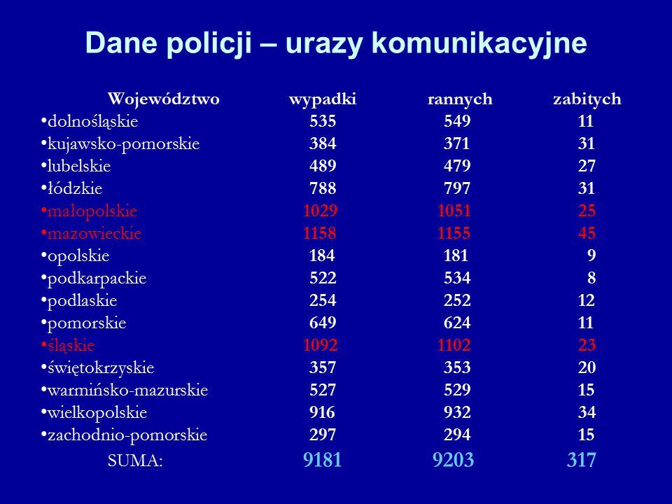 Dane policji – urazy komunikacyjne Województwo wypadki rannych zabitych dolnośląskie 535 549 11 kujawsko-pomorskie 384 371 31 lubelskie 489 479 27 łód