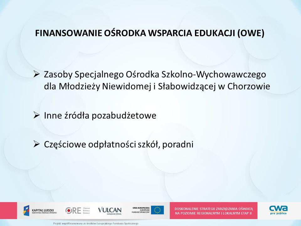  Zasoby Specjalnego Ośrodka Szkolno-Wychowawczego dla Młodzieży Niewidomej i Słabowidzącej w Chorzowie  Inne źródła pozabudżetowe  Częściowe odpłat