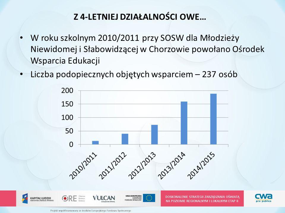 Z 4-LETNIEJ DZIAŁALNOŚCI OWE… W roku szkolnym 2010/2011 przy SOSW dla Młodzieży Niewidomej i Słabowidzącej w Chorzowie powołano Ośrodek Wsparcia Eduka
