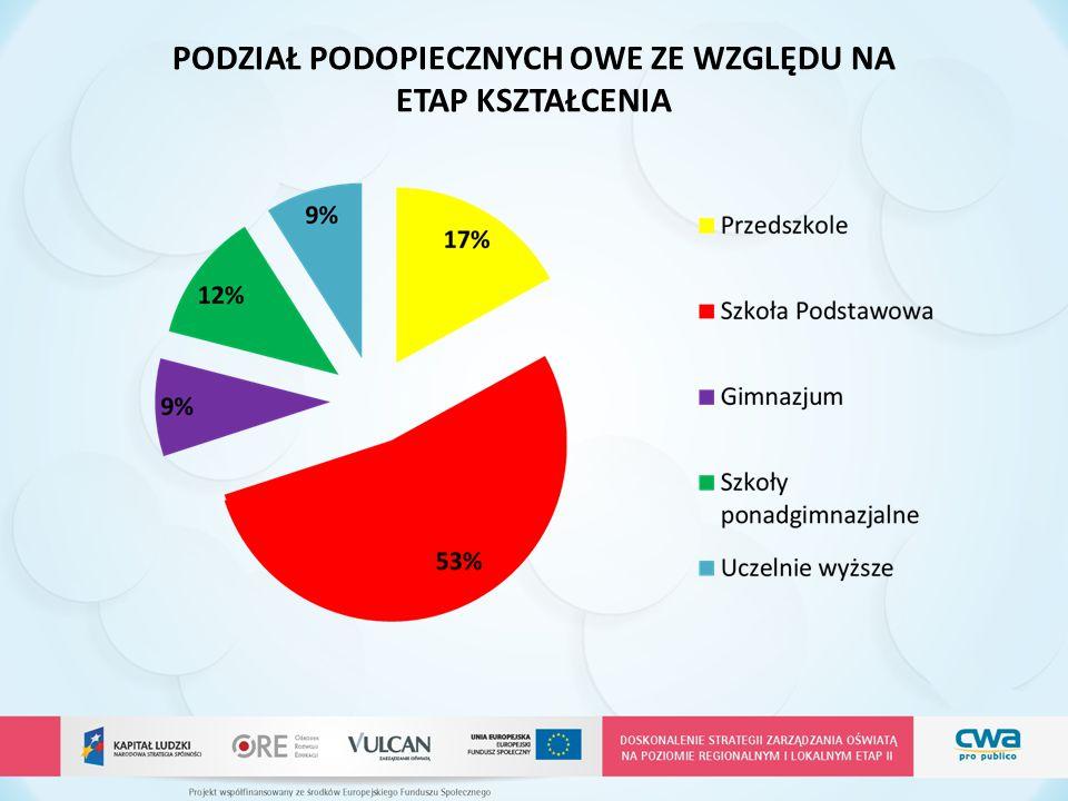  Zasoby Specjalnego Ośrodka Szkolno-Wychowawczego dla Młodzieży Niewidomej i Słabowidzącej w Chorzowie  Inne źródła pozabudżetowe  Częściowe odpłatności szkół, poradni FINANSOWANIE OŚRODKA WSPARCIA EDUKACJI (OWE)