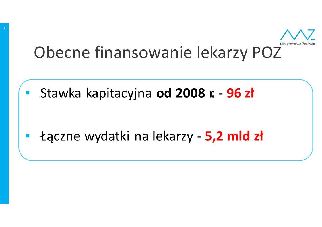 2 ▪ Stawka kapitacyjna od 2008 r. ‐ 96 zł ▪ Łączne wydatki na lekarzy ‐ 5,2 mld zł Obecne finansowanie lekarzy POZ