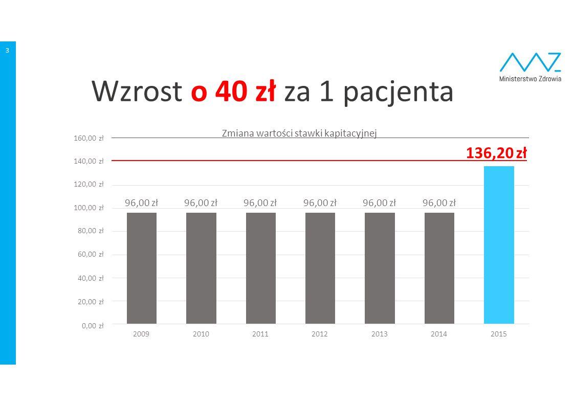 Wzrost o 40 zł za 1 pacjenta 3 96,00 zł 80,00 zł 60,00 zł 40,00 zł 20,00 zł 0,00 zł 100,00 zł 120,00 zł 140,00 zł 160,00 zł 20092010201120122013201420