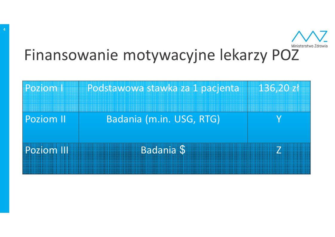 Finansowanie motywacyjne lekarzy POZ 4 Poziom IPodstawowa stawka za 1 pacjenta136,20 zł Poziom IIBadania (m.in. USG, RTG)Y Poziom IIIBadania $ Z