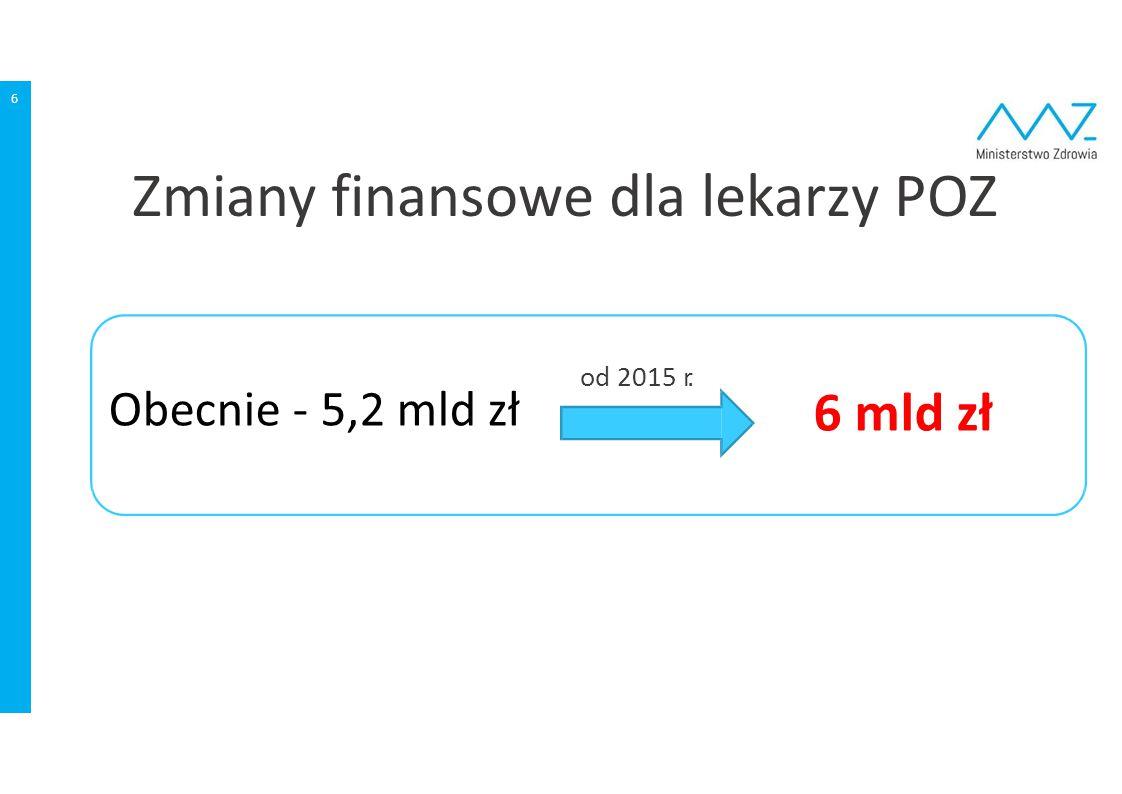 6 Obecnie ‐ 5,2 mld zł od 2015 r. 6 mld zł Zmiany finansowe dla lekarzy POZ