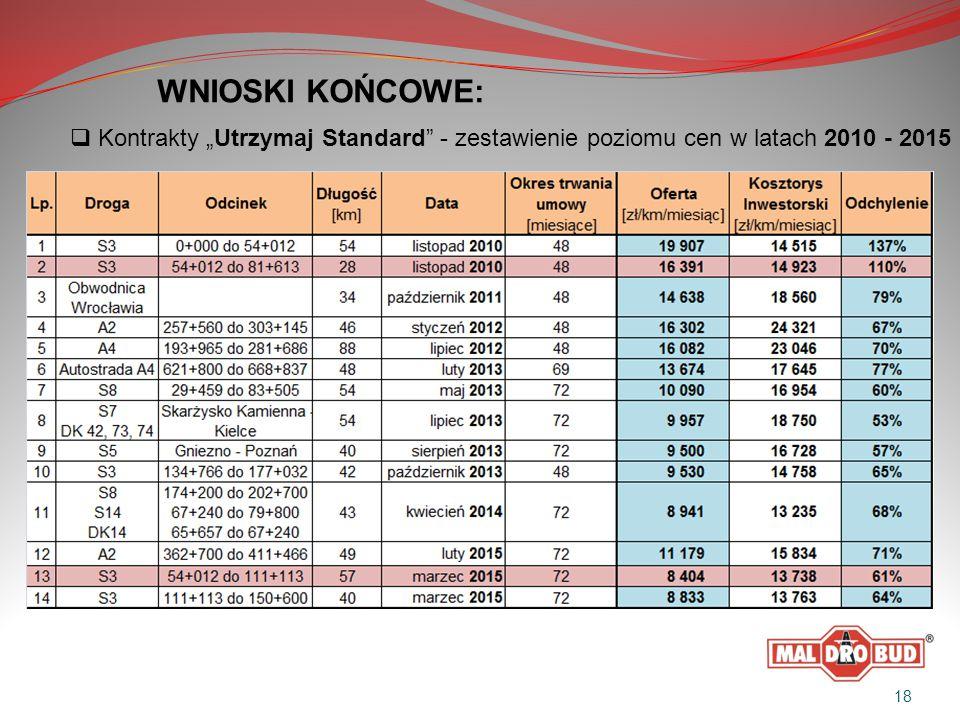 """ Kontrakty """"Utrzymaj Standard - zestawienie poziomu cen w latach 2010 - 2015 18"""