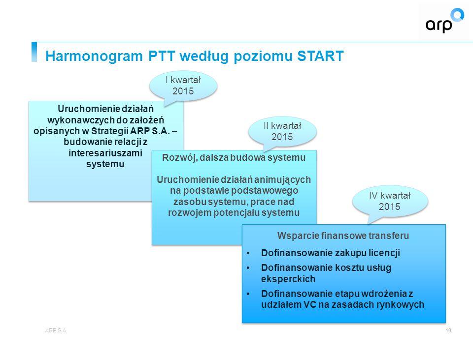 Harmonogram PTT według poziomu START ARP S.A.10 Uruchomienie działań wykonawczych do założeń opisanych w Strategii ARP S.A. – budowanie relacji z inte