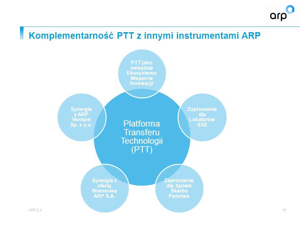 Komplementarność PTT z innymi instrumentami ARP ARP S.A.11 Platforma Transferu Technologii (PTT) PTT jako narzędzie Ekosystemu Wsparcia Innowacji Zapr