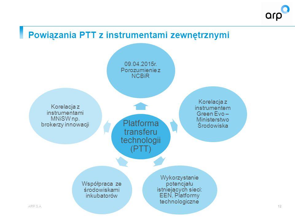 Powiązania PTT z instrumentami zewnętrznymi ARP S.A.12 Platforma transferu technologii (PTT) 09.04.2015r. Porozumienie z NCBiR Korelacja z instrumente