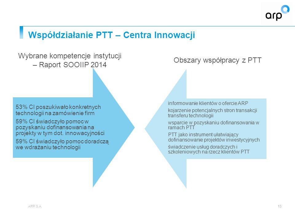 Współdziałanie PTT – Centra Innowacji ARP S.A.13 53% CI poszukiwało konkretnych technologii na zamówienie firm 59% CI świadczyło pomoc w pozyskaniu do