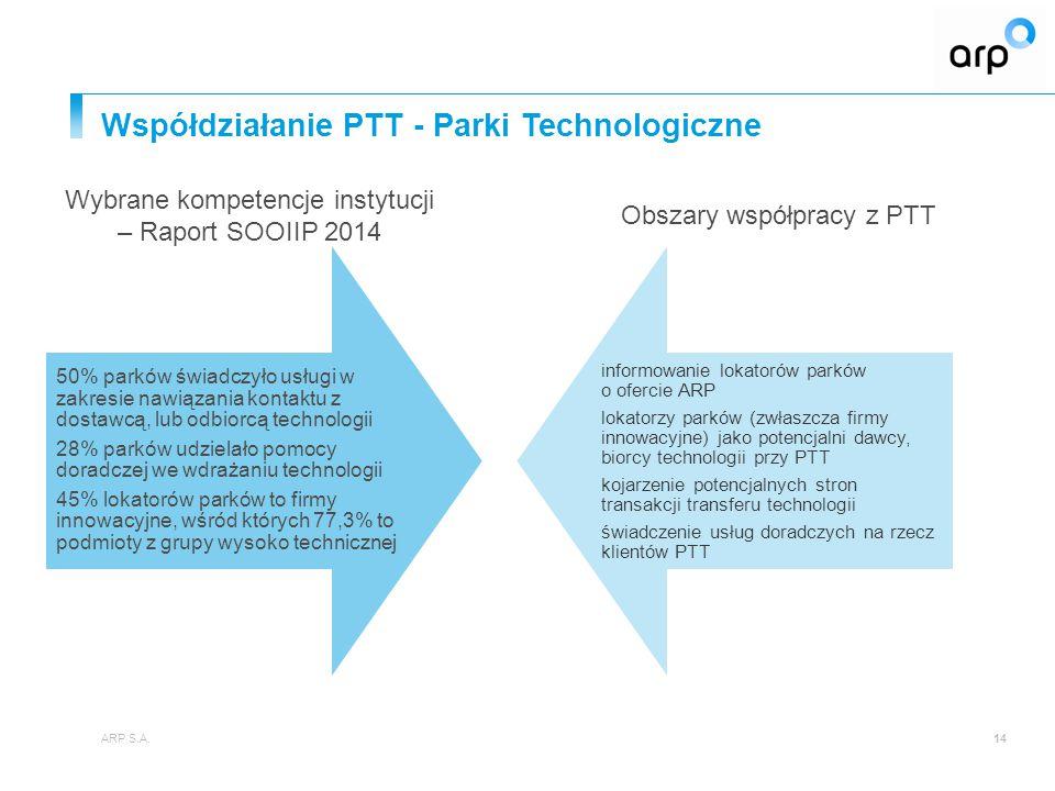 Współdziałanie PTT - Parki Technologiczne ARP S.A.14 50% parków świadczyło usługi w zakresie nawiązania kontaktu z dostawcą, lub odbiorcą technologii
