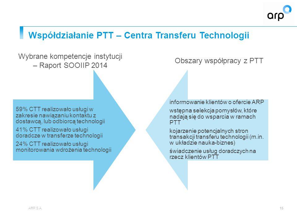 Współdziałanie PTT – Inkubatory przedsiębiorczości / Inkubatory technologiczne ARP S.A.16 79% IP świadczyło usługi szkoleniowe z dostępu do funduszy UE, a 36% IP pomagało bezpośrednio w uzyskaniu wsparcia 50% IT świadczyło usługi w zakresie dotarcia do dostawy lub odbiorcy rozwiązania technologicznego 42% IT realizowało usługi audytu technologicznego Informowanie o ofercie ARP lokatorzy inkubatorów (zwłaszcza spółki technologiczne) jako potencjalni dawcy, biorcy technologii przy PTT kojarzenie potencjalnych stron transakcji transferu technologii ARP Venture jako obserwator start- upów Wybrane kompetencje instytucji – Raport SOOIIP 2014 Obszary współpracy z PTT