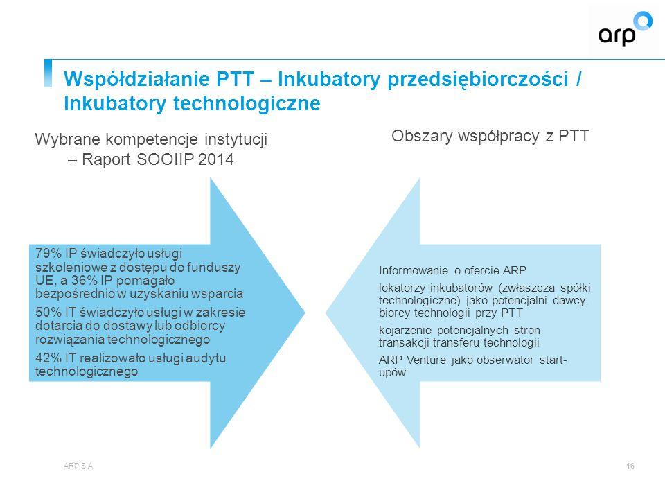 Współdziałanie PTT – Inkubatory przedsiębiorczości / Inkubatory technologiczne ARP S.A.16 79% IP świadczyło usługi szkoleniowe z dostępu do funduszy U
