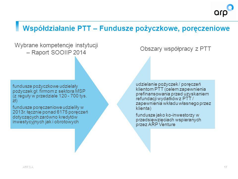 Współdziałanie PTT – Ośrodki szkoleniowo - doradcze ARP S.A.18 75% OSD świadczyło doradztwo a 59% realizowało szkolenia z pozyskiwania funduszy europejskich 21% OSD realizowało szkolenia / doradztwo w zakresie ochrony własności intelektualnej informowanie klientów o ofercie ARP wsparcie w pozyskaniu dofinansowania w ramach PTT PTT jako instrument ułatwiający dofinansowanie projektów inwestycyjnych świadczenie usług doradczych i szkoleniowych na rzecz klientów PTT zaangażowanie ekspertów w proces oceny wniosków Wybrane kompetencje instytucji – Raport SOOIIP 2014 Obszary współpracy z PTT