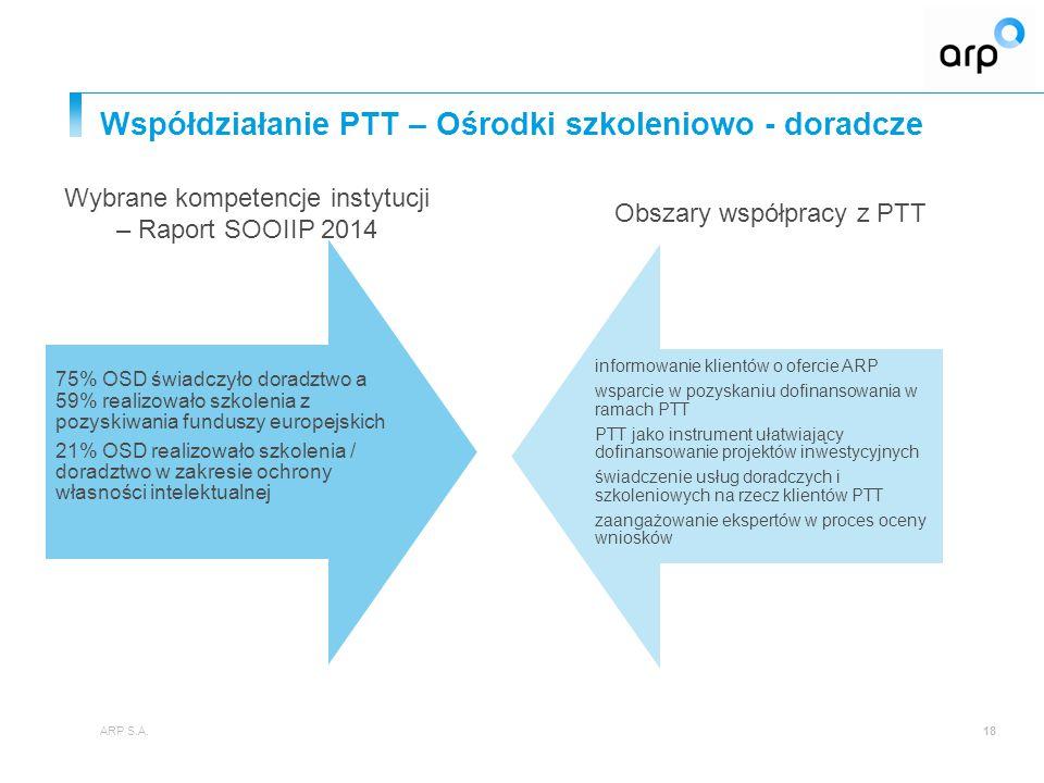 Współdziałanie PTT – Ośrodki szkoleniowo - doradcze ARP S.A.18 75% OSD świadczyło doradztwo a 59% realizowało szkolenia z pozyskiwania funduszy europe
