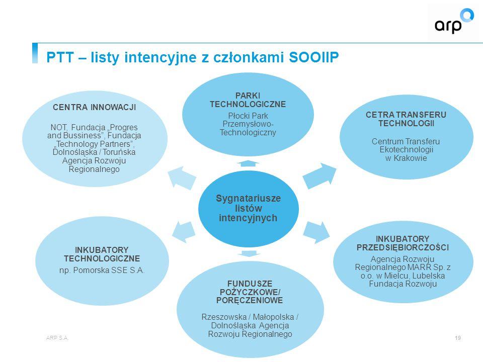 PTT – listy intencyjne z członkami SOOIIP ARP S.A.19 Sygnatariusze listów intencyjnych PARKI TECHNOLOGICZNE Płocki Park Przemysłowo- Technologiczny CE