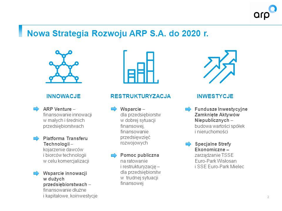 Nowa Strategia Rozwoju ARP S.A. do 2020 r. 2 RESTRUKTURYZACJA  Wsparcie – dla przedsiębiorstw w dobrej sytuacji finansowej, finansowanie przedsięwzię