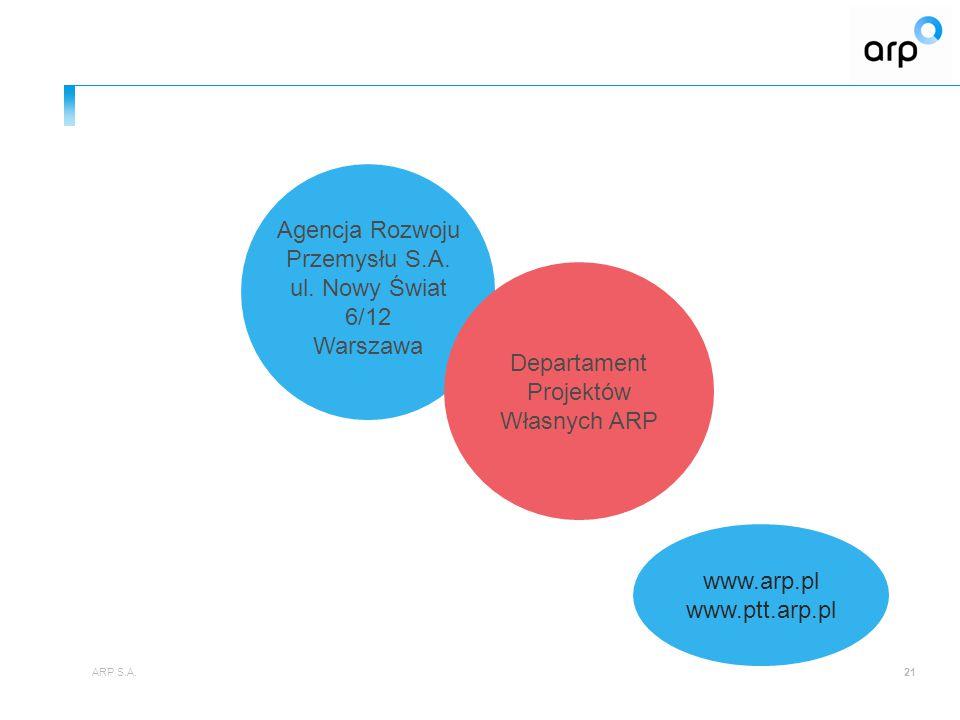 21 Departament Projektów Własnych ARP www.arp.pl www.ptt.arp.pl Agencja Rozwoju Przemysłu S.A. ul. Nowy Świat 6/12 Warszawa