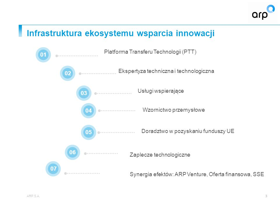 Infrastruktura ekosystemu wsparcia innowacji ARP S.A.33 Platforma Transferu Technologii (PTT) 010203 07 040506 Doradztwo w pozyskaniu funduszy UE Zapl
