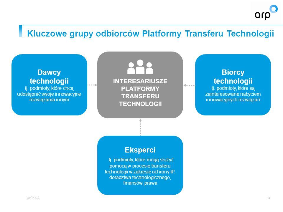 Kluczowe grupy odbiorców Platformy Transferu Technologii ARP S.A.4 Biorcy technologii tj. podmioty, które są zainteresowane nabyciem innowacyjnych roz