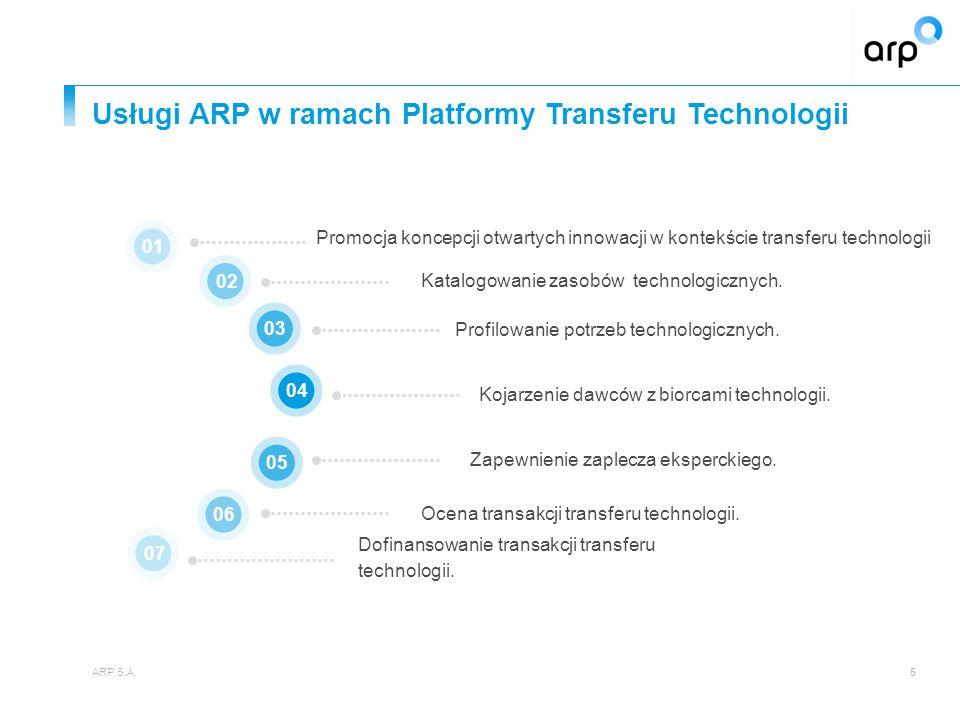 Usługi ARP w ramach Platformy Transferu Technologii ARP S.A.5 Promocja koncepcji otwartych innowacji w kontekście transferu technologii 010203 07 0405