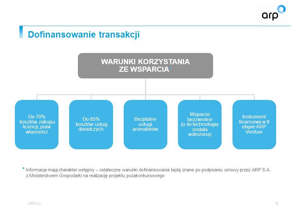 Dofinansowanie transakcji 9 WARUNKI KORZYSTANIA ZE WSPARCIA* Do 70% kosztów zakupu licencji, praw własności Do 85% kosztów usług doradczych Bezpłatne