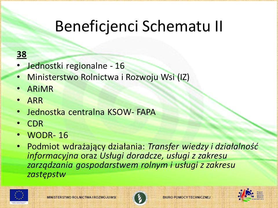MINISTERSTWO ROLNICTWA I ROZWOJU WSIBIURO POMOCY TECHNICZNEJ Beneficjenci Schematu II 38 Jednostki regionalne - 16 Ministerstwo Rolnictwa i Rozwoju Ws