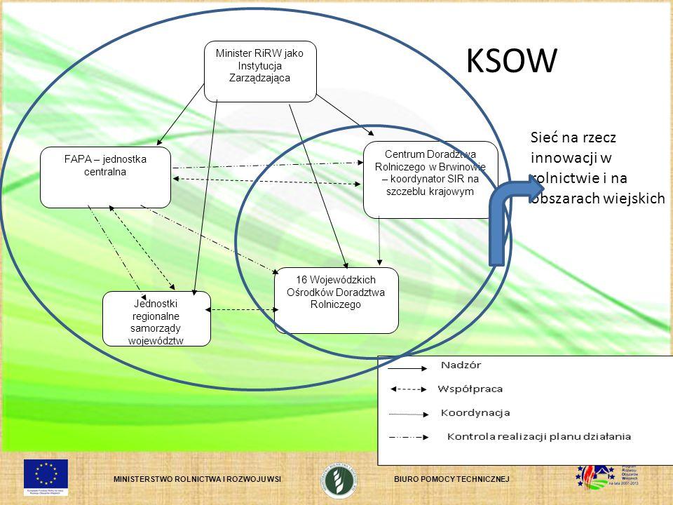 MINISTERSTWO ROLNICTWA I ROZWOJU WSIBIURO POMOCY TECHNICZNEJ Jak będziemy opracowywać plan operacyjny.