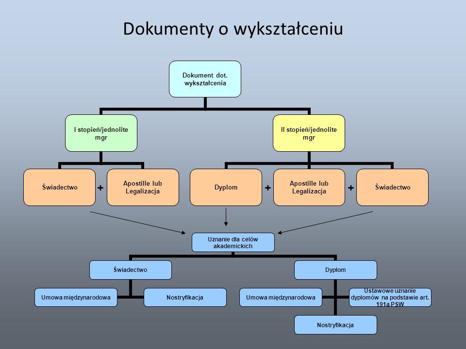 Dokumenty o wykształceniu +++ Uznanie dla celów akademickich Świadectwo Umowa międzynarodowa Nostryfikacja Dyplom Nostryfikacja Umowa międzynarodowa U