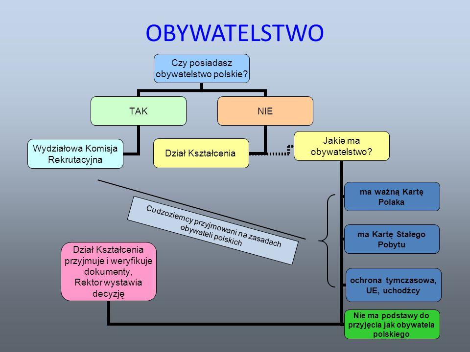 OBYWATELSTWO Cudzoziemcy przyjmowani na zasadach obywateli polskich
