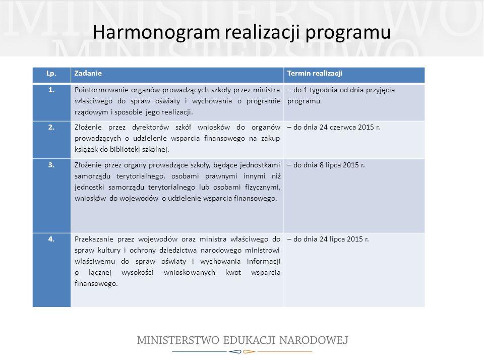 Harmonogram realizacji programu Lp.ZadanieTermin realizacji 1.