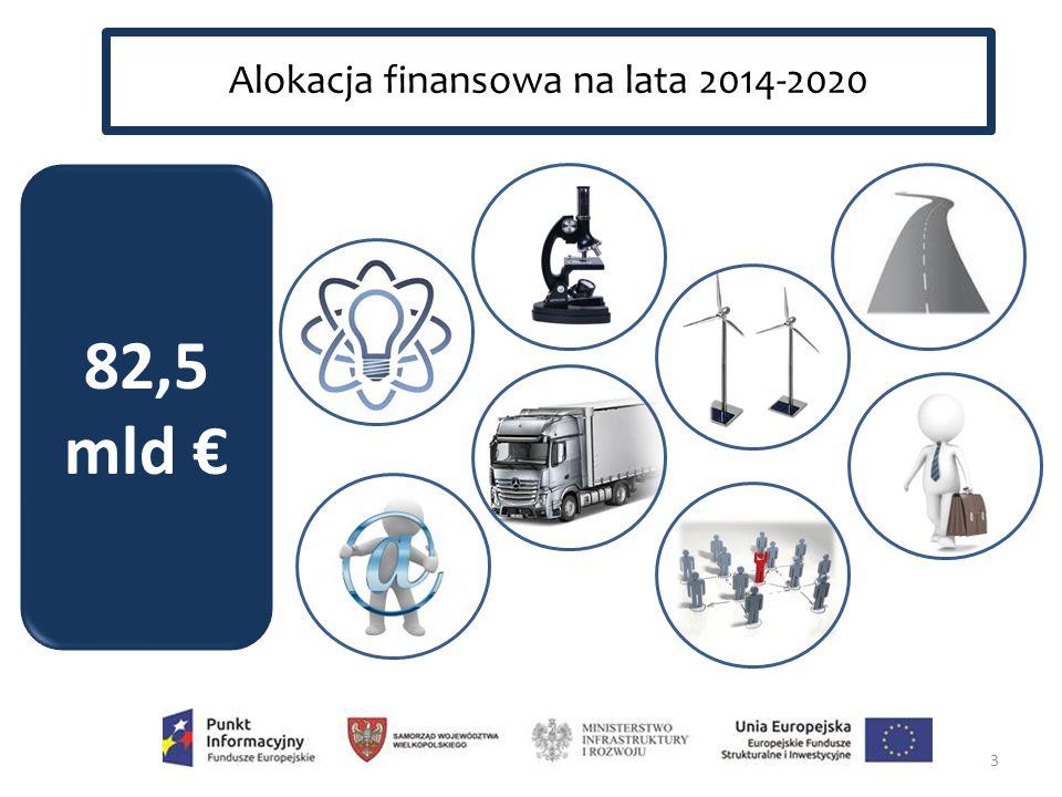 14 Violetta Kowalska Główny Punkt Informacyjny Funduszy Europejskich ul.