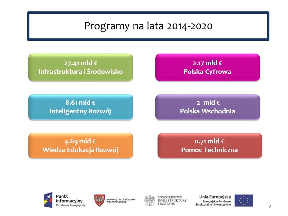 27.41 mld € Infrastruktura i Środowisko 27.41 mld € Infrastruktura i Środowisko 8.61 mld € Inteligentny Rozwój 8.61 mld € Inteligentny Rozwój 4.69 mld € Wiedza Edukacja Rozwój 4.69 mld € Wiedza Edukacja Rozwój 2.17 mld € Polska Cyfrowa 2.17 mld € Polska Cyfrowa 2 mld € Polska Wschodnia 2 mld € Polska Wschodnia 0.71 mld € Pomoc Techniczna 0.71 mld € Pomoc Techniczna 9 Programy na lata 2014-2020