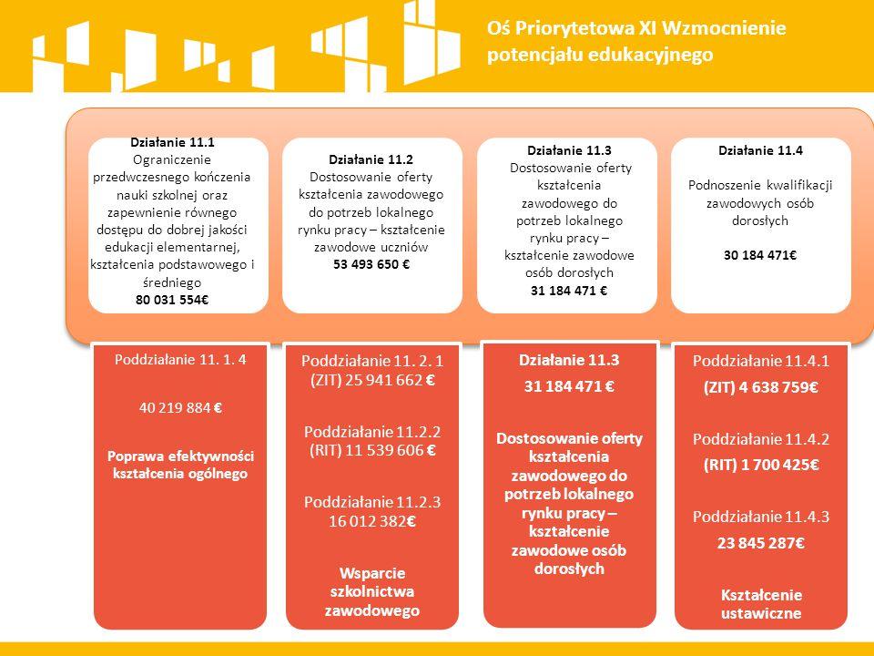 Poddziałanie 11. 1. 4 40 219 884 € Poprawa efektywności kształcenia ogólnego Poddziałanie 11. 2. 1 (ZIT) 25 941 662 € Poddziałanie 11.2.2 (RIT) 11 539