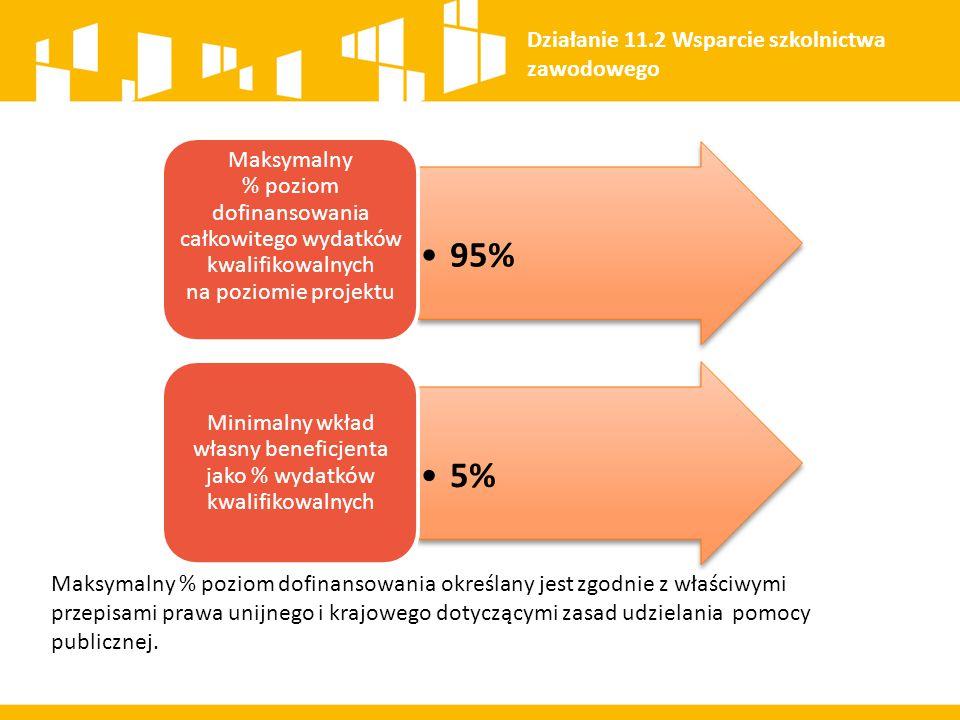95% Maksymalny % poziom dofinansowania całkowitego wydatków kwalifikowalnych na poziomie projektu 5% Minimalny wkład własny beneficjenta jako % wydatk