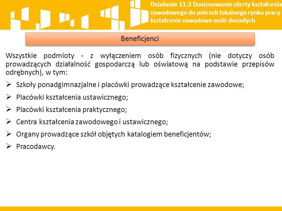 Wszystkie podmioty - z wyłączeniem osób fizycznych (nie dotyczy osób prowadzących działalność gospodarczą lub oświatową na podstawie przepisów odrębny