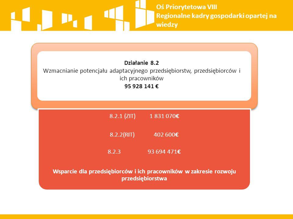 Oś Priorytetowa VIII Regionalne kadry gospodarki opartej na wiedzy 8.2.1 (ZIT) 1 831 070€ 8.2.2(RIT) 402 600€ 8.2.3 93 694 471€ Wsparcie dla przedsięb
