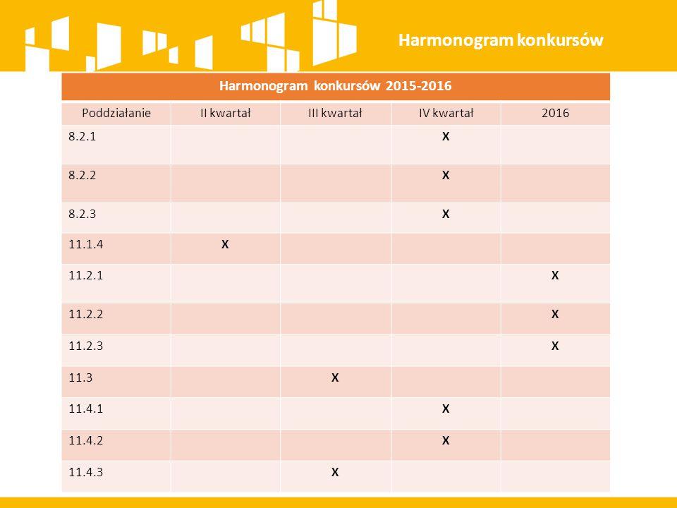Harmonogram konkursów 2015-2016 PoddziałanieII kwartałIII kwartałIV kwartał2016 8.2.1X 8.2.2X 8.2.3X 11.1.4X 11.2.1X 11.2.2X 11.2.3X 11.3X 11.4.1X 11.