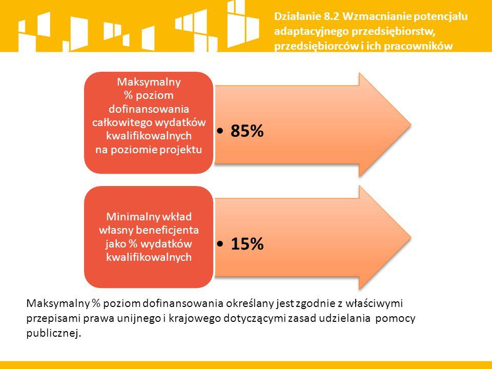 85% Maksymalny % poziom dofinansowania całkowitego wydatków kwalifikowalnych na poziomie projektu 15% Minimalny wkład własny beneficjenta jako % wydat