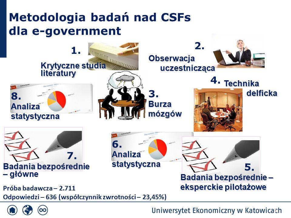 CSFs dla e-government w Polsce NrKrytyczny czynnik sukcesu Liczba resp.