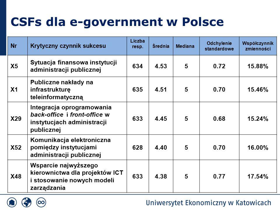 Poziom kompetencji w zakresie stosowania ICT w jednostkach administracji publicznej