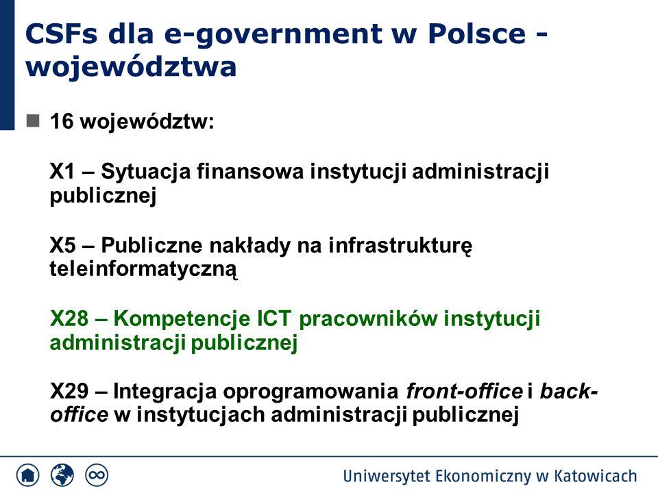 CSFs dla e-government w Polsce – województwa Śląskie Lubelskie X5 – Publiczne nakłady na infrastrukturę teleinformatyczną (8) X1 – Sytuacja finansowa instytucji administracji publicznej (4) X29 – Integracja oprogramowania front-office i back-office (2) X28 – Kompetencje ICT pracowników instytucji administracji publicznej X48 – wsparcie najwyższego kierownictwa instytucji administracji publicznej dla projektów ICT i stosowanie nowych modeli zarządzania Mazowieckie