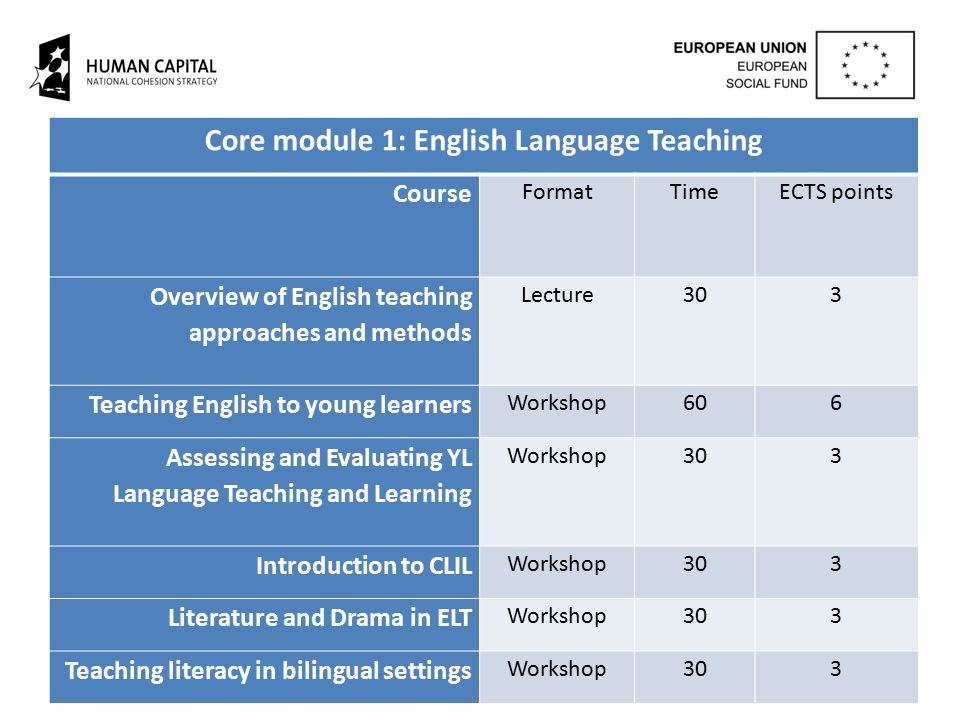 Core module 1: English Language Teaching Course FormatTimeECTS points Overview of English teaching approaches and methods Lecture303 Teaching English to young learners Workshop606 Assessing and Evaluating YL Language Teaching and Learning Workshop303 Introduction to CLIL Workshop303 Literature and Drama in ELT Workshop303 Teaching literacy in bilingual settings Workshop303