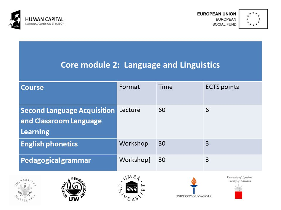 Core module 2: Language and Linguistics Course FormatTime ECTS points Second Language Acquisition and Classroom Language Learning Lecture606 English phonetics Workshop303 Pedagogical grammar Workshop[303
