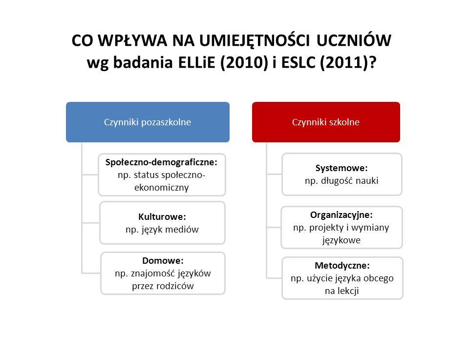 Czynniki pozaszkolne Społeczno-demograficzne: np. status społeczno- ekonomiczny Kulturowe: np. język mediów Domowe: np. znajomość języków przez rodzic