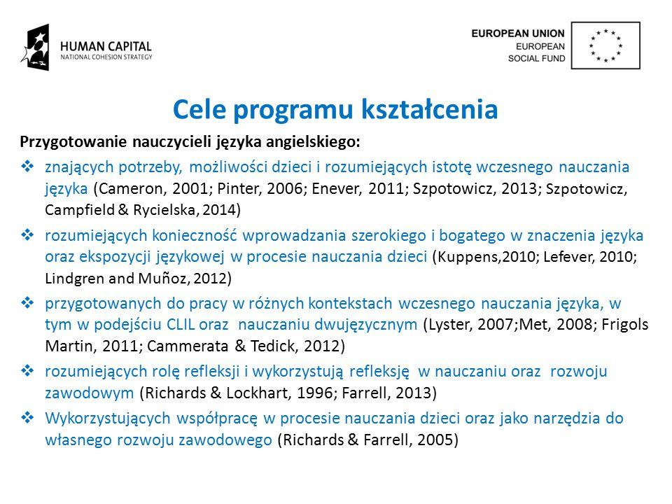 Cele programu kształcenia Przygotowanie nauczycieli języka angielskiego:  znających potrzeby, możliwości dzieci i rozumiejących istotę wczesnego nauc