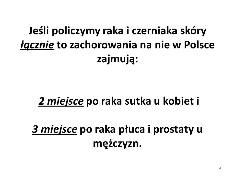 4 Jeśli policzymy raka i czerniaka skóry łącznie to zachorowania na nie w Polsce zajmują: 2 miejsce po raka sutka u kobiet i 3 miejsce po raka płuca i prostaty u mężczyzn.