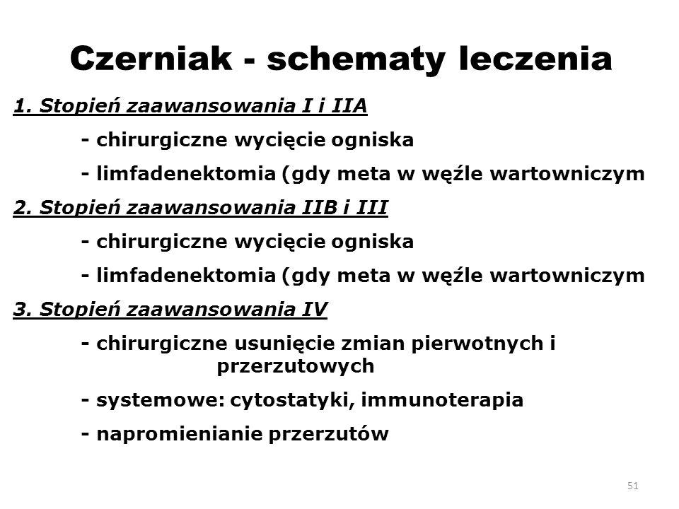 Czerniak - schematy leczenia 1.