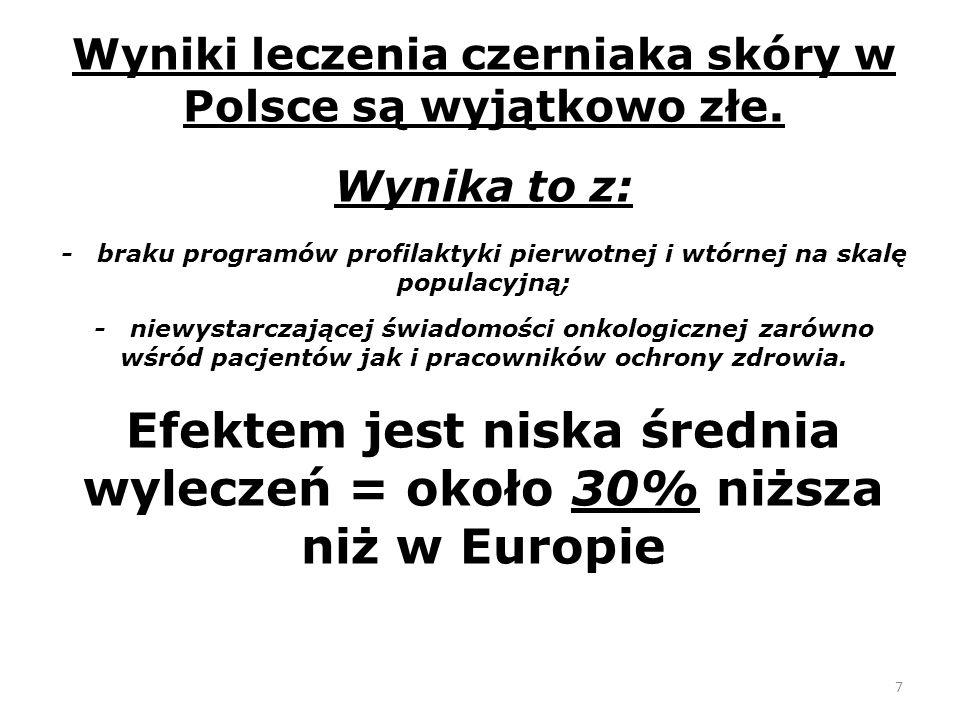 7 Wyniki leczenia czerniaka skóry w Polsce są wyjątkowo złe.