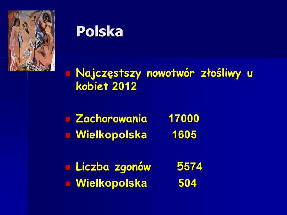 Polska Polska Najczęstszy nowotwór złośliwy u kobiet 2012 Najczęstszy nowotwór złośliwy u kobiet 2012 Zachorowania 17000 Zachorowania 17000 Wielkopols